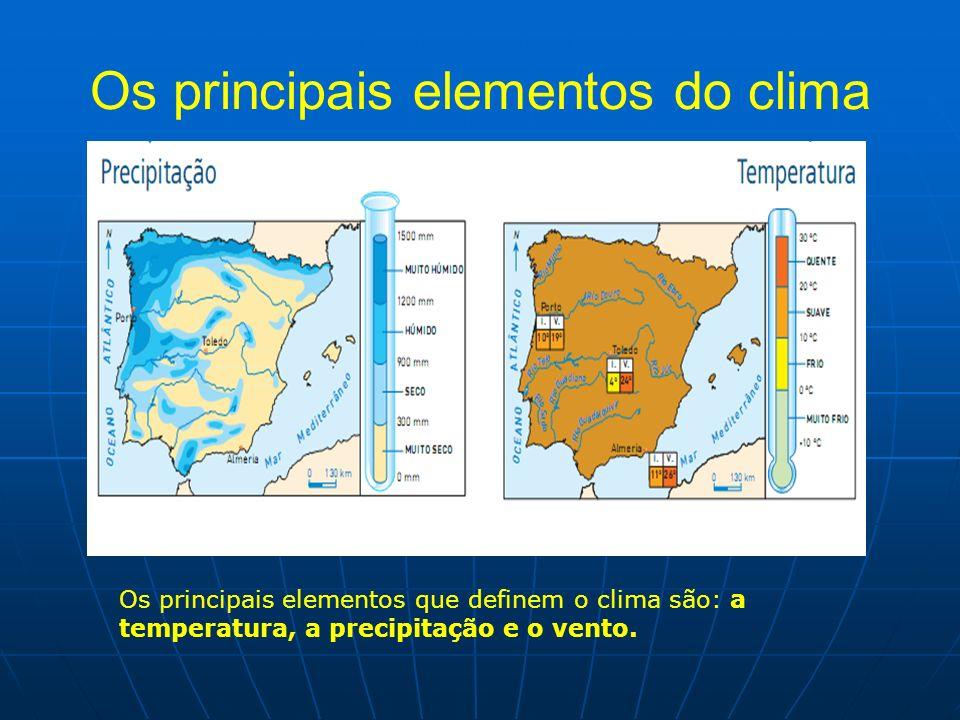 Os principais elementos do clima