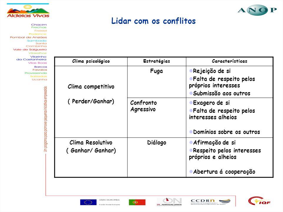 Lidar com os conflitos Clima competitivo ( Perder/Ganhar) Fuga