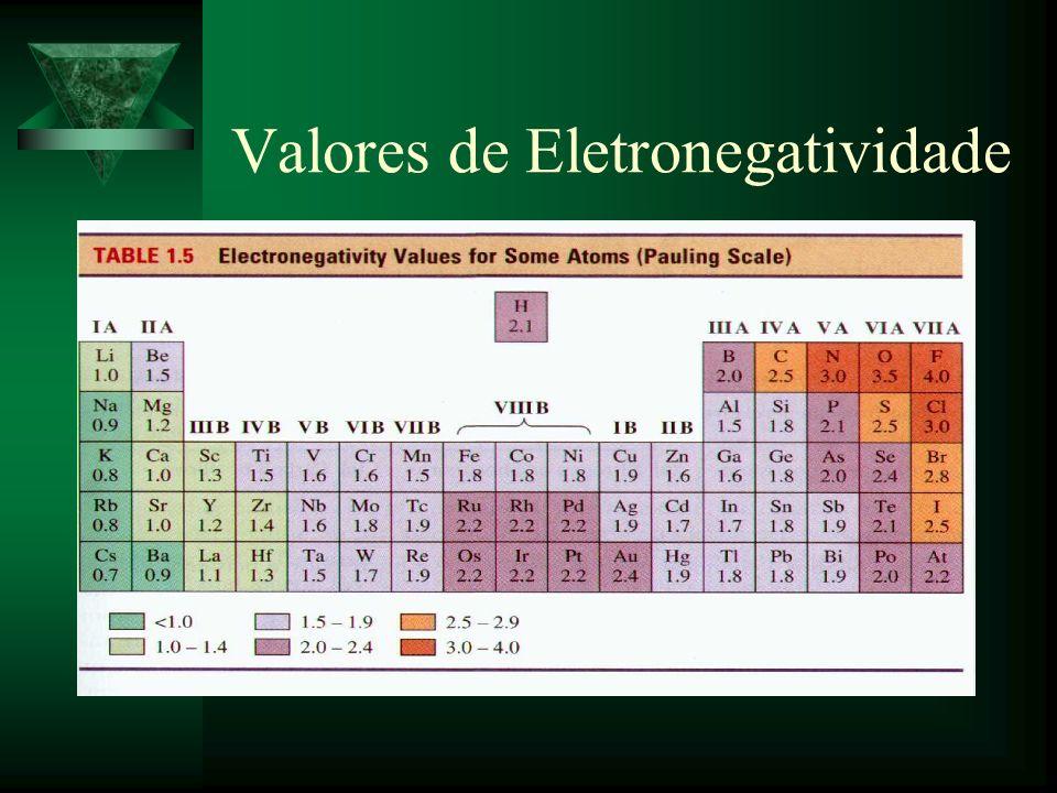 Valores de Eletronegatividade