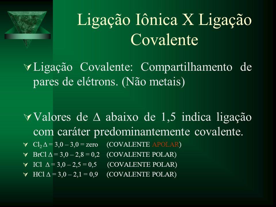 Ligação Iônica X Ligação Covalente