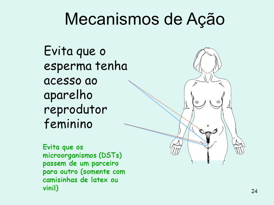 Mecanismos de AçãoEvita que o esperma tenha acesso ao aparelho reprodutor feminino.