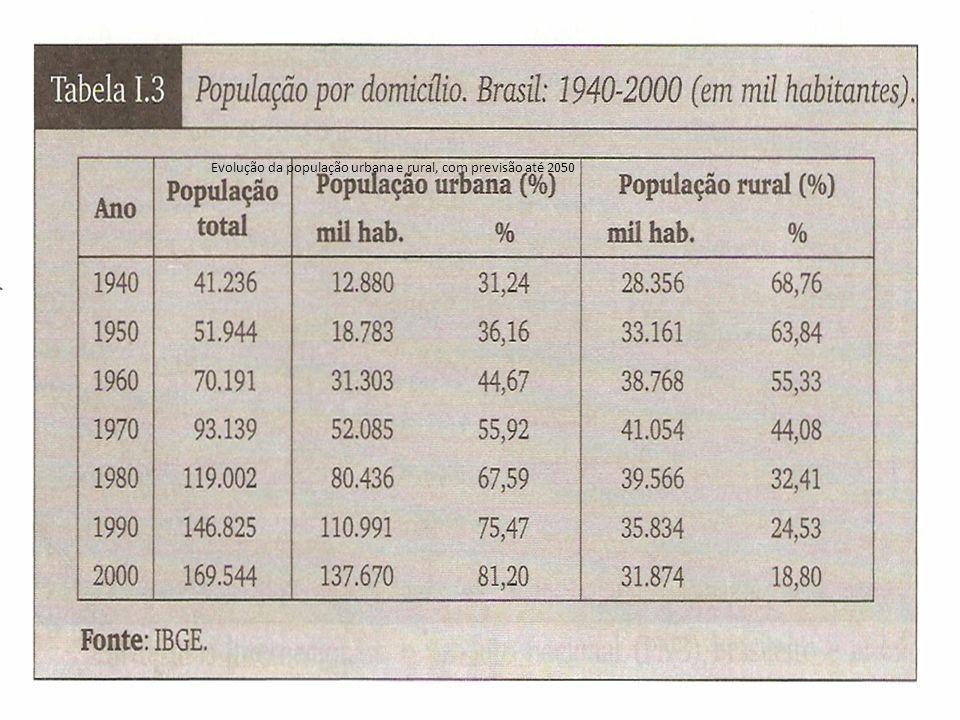 Evolução da população urbana e rural, com previsão até 2050