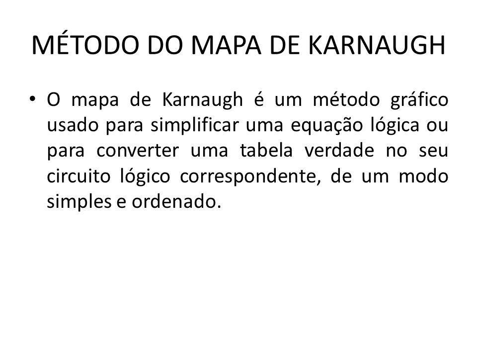 MÉTODO DO MAPA DE KARNAUGH