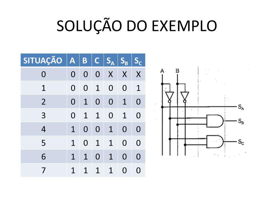 SOLUÇÃO DO EXEMPLO SITUAÇÃO A B C SA SB SC X 1 2 3 4 5 6 7
