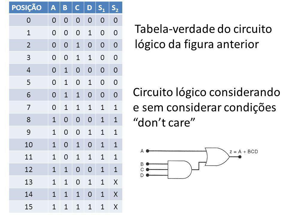 Tabela-verdade do circuito lógico da figura anterior