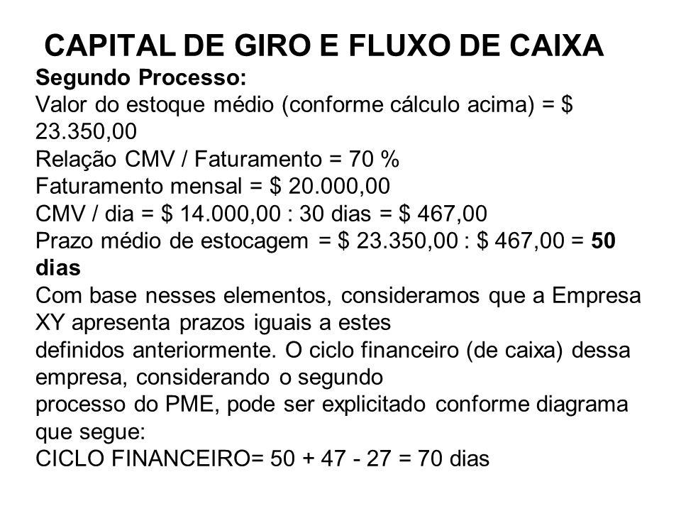 CAPITAL DE GIRO E FLUXO DE CAIXA CAPITAL DE GIRO E FLUXO DE CAIXA Segundo Processo: Valor do estoque médio (conforme cálculo acima) = $ 23.350,00 Relação CMV / Faturamento = 70 % Faturamento mensal = $ 20.000,00 CMV / dia = $ 14.000,00 : 30 dias = $ 467,00 Prazo médio de estocagem = $ 23.350,00 : $ 467,00 = 50 dias Com base nesses elementos, consideramos que a Empresa XY apresenta prazos iguais a estes definidos anteriormente.
