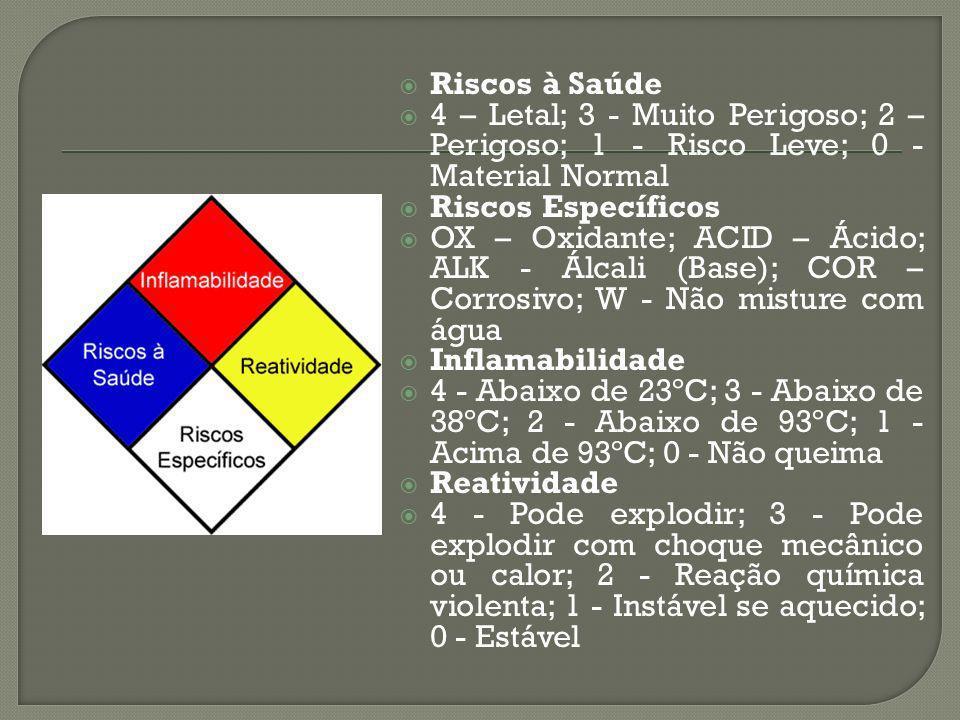 Riscos à Saúde 4 – Letal; 3 - Muito Perigoso; 2 – Perigoso; 1 - Risco Leve; 0 - Material Normal. Riscos Específicos.