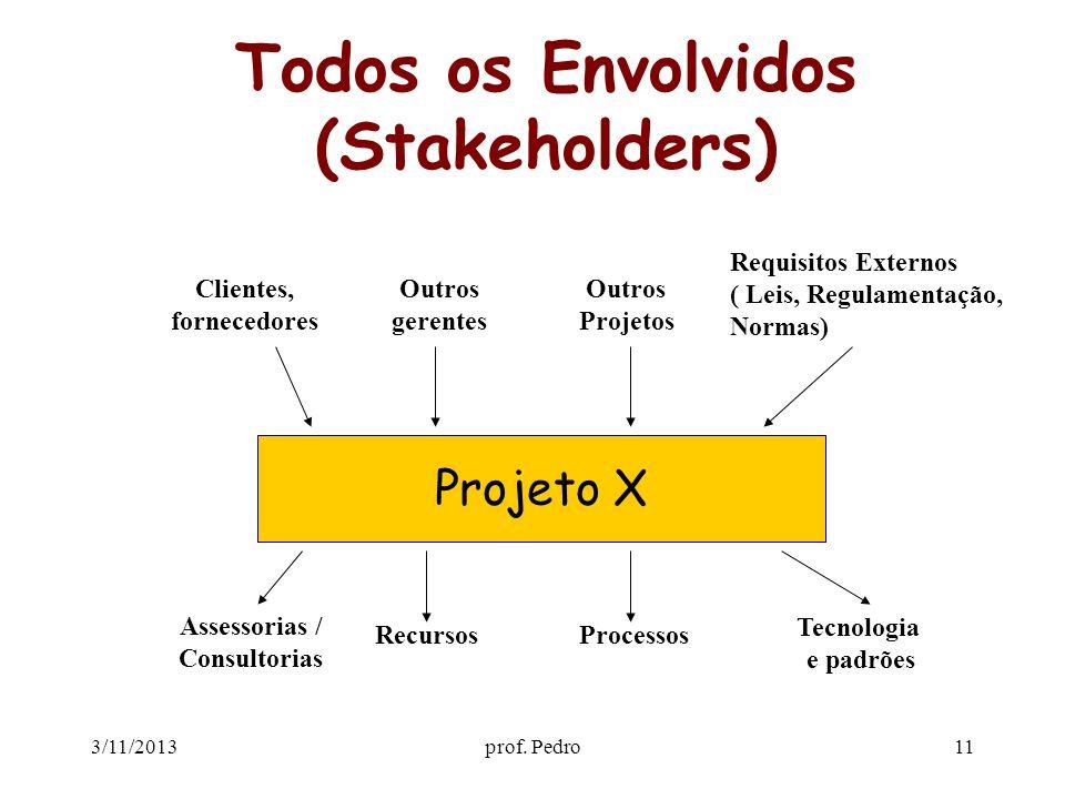 Todos os Envolvidos (Stakeholders)