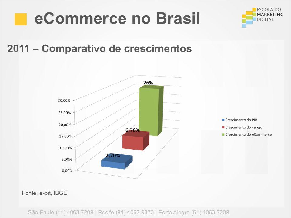 eCommerce no Brasil 2011 – Comparativo de crescimentos