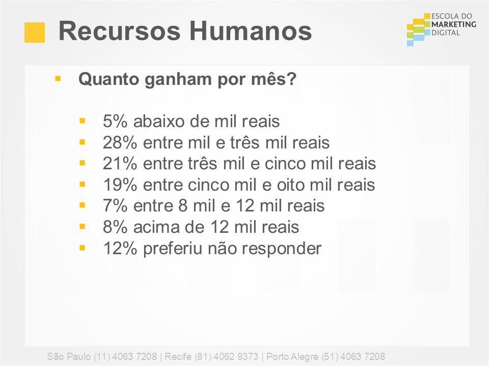 Recursos Humanos Quanto ganham por mês 5% abaixo de mil reais