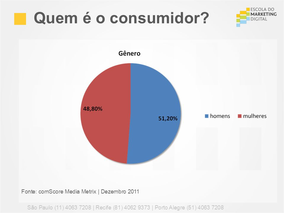 Quem é o consumidor Fonte: comScore Media Metrix | Dezembro 2011