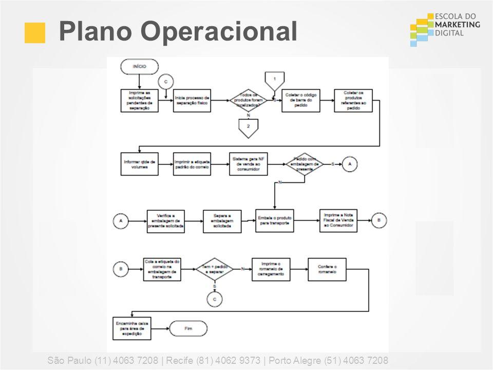 Plano Operacional São Paulo (11) 4063 7208 | Recife (81) 4062 9373 | Porto Alegre (51) 4063 7208 36