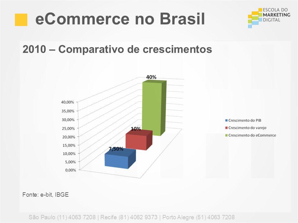 eCommerce no Brasil 2010 – Comparativo de crescimentos
