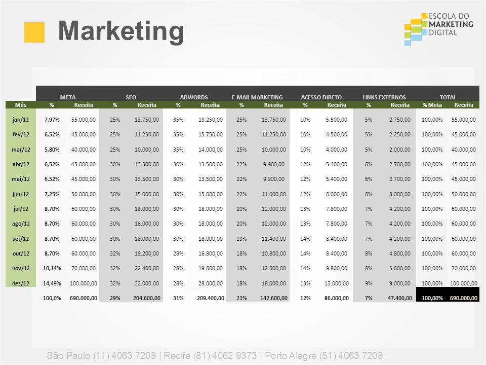 Marketing META. SEO. ADWORDS. E-MAIL MARKETING. ACESSO DIRETO. LINKS EXTERNOS. TOTAL. Mês. %