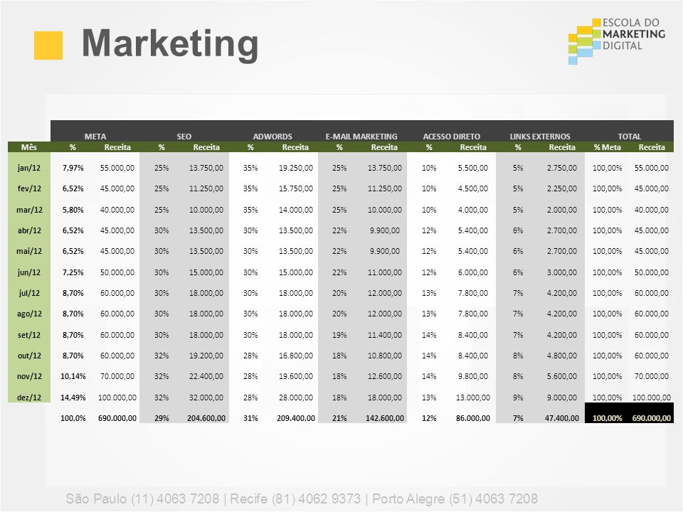 MarketingMETA. SEO. ADWORDS. E-MAIL MARKETING. ACESSO DIRETO. LINKS EXTERNOS. TOTAL. Mês. % Receita.