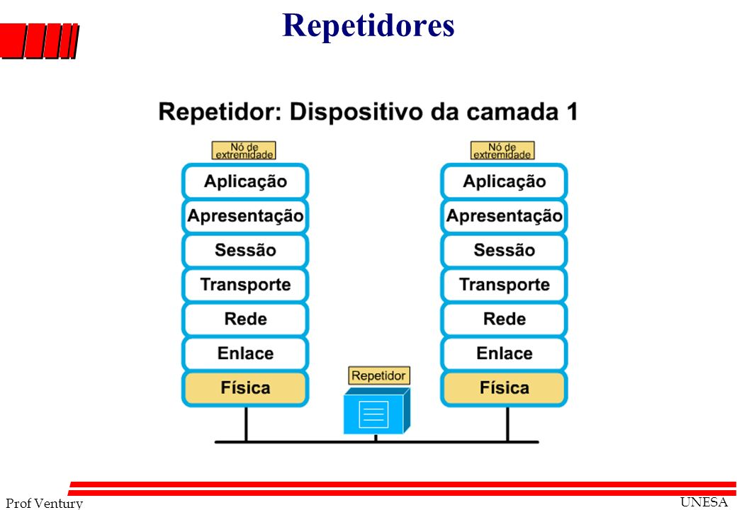 Repetidores Advantages of XML over HTML