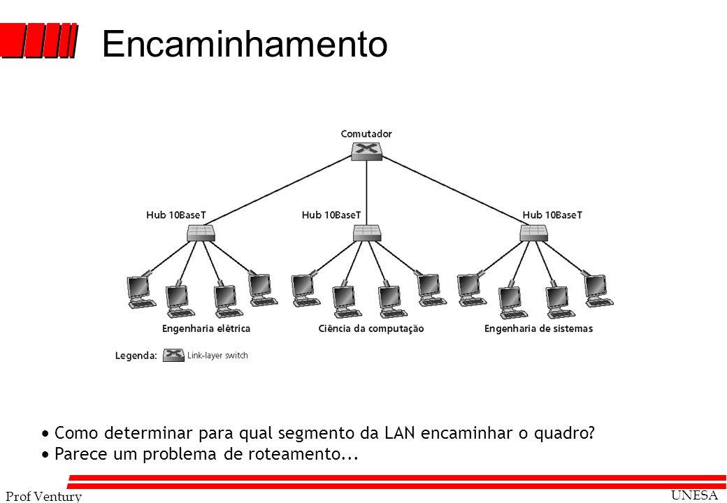 Encaminhamento  Como determinar para qual segmento da LAN encaminhar o quadro  Parece um problema de roteamento...
