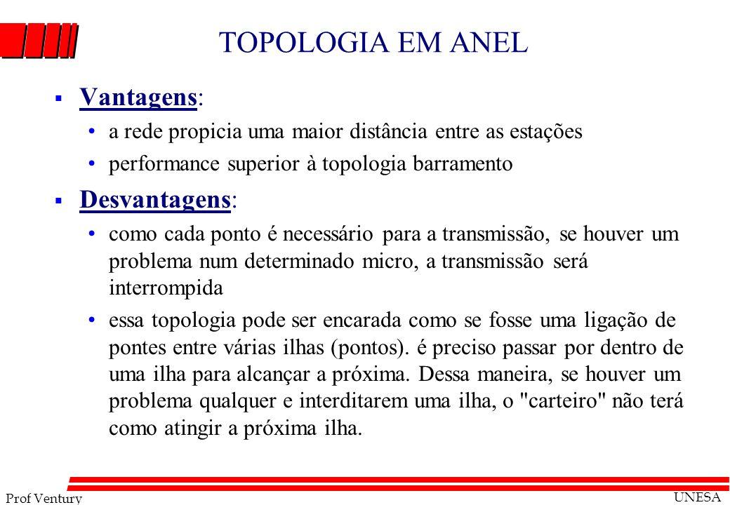 TOPOLOGIA EM ANEL Vantagens: Desvantagens:
