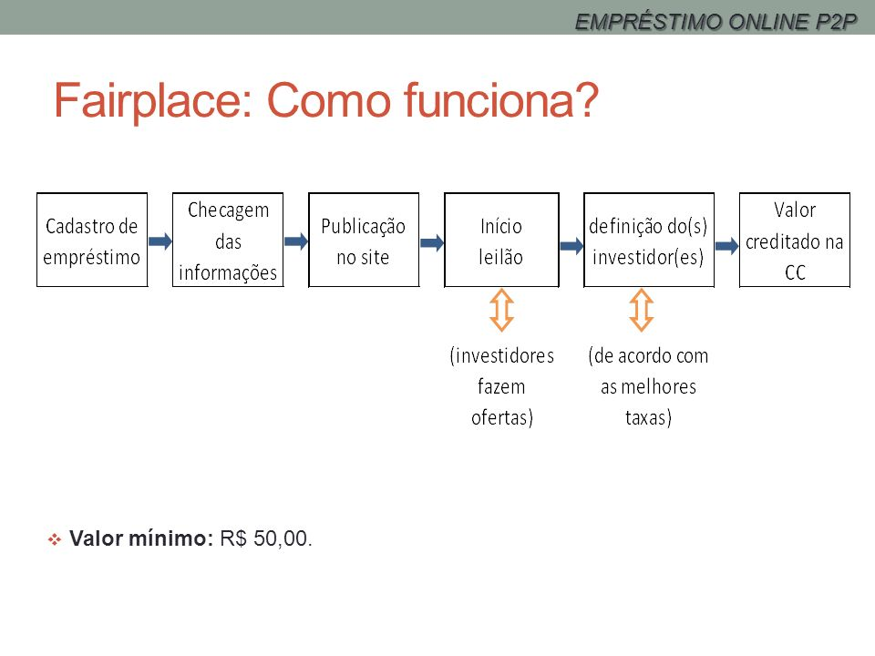 Fairplace: Como funciona