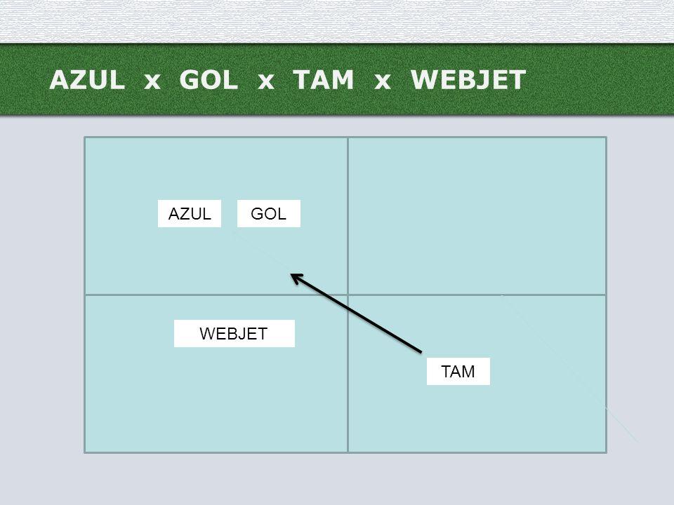 AZUL x GOL x TAM x WEBJET AZUL GOL WEBJET TAM
