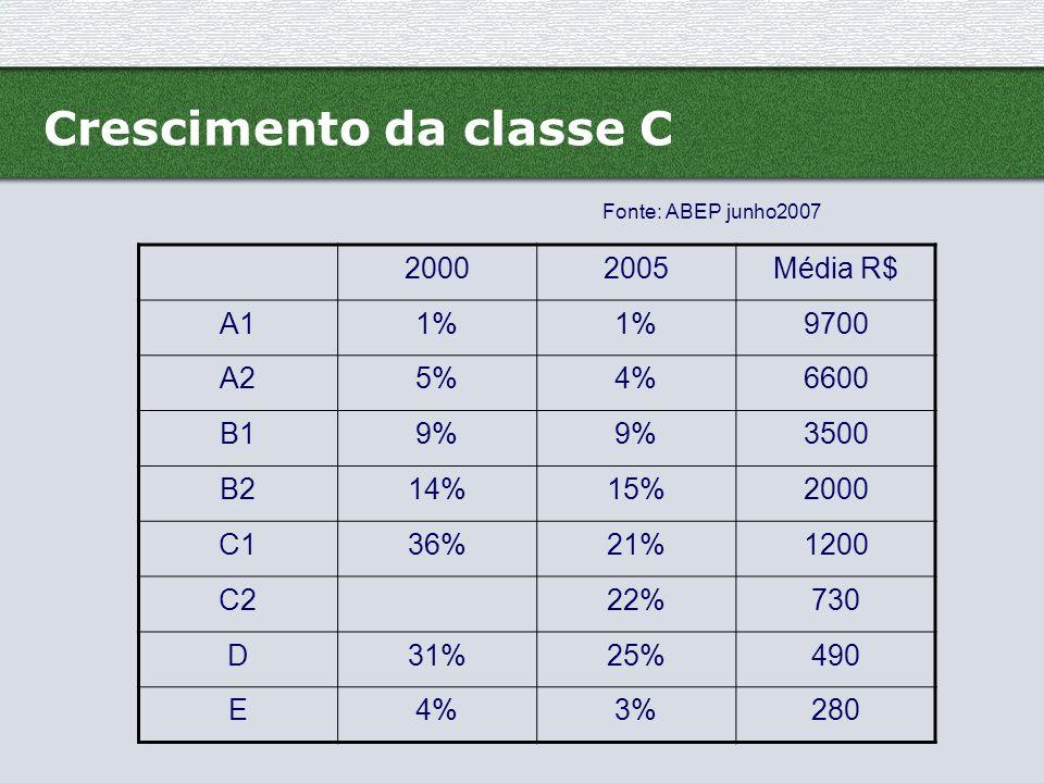 Crescimento da classe C