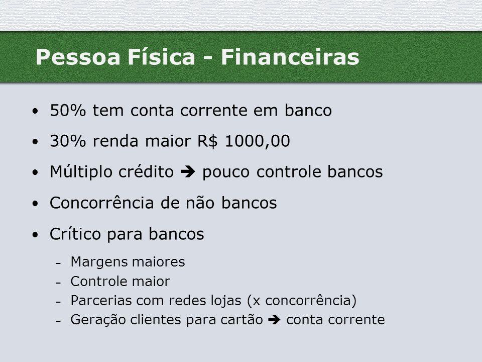 Pessoa Física - Financeiras