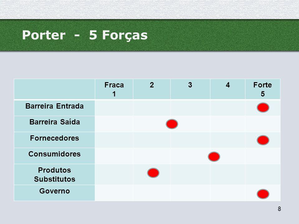 Porter - 5 Forças Fraca 1 2 3 4 Forte 5 Barreira Entrada