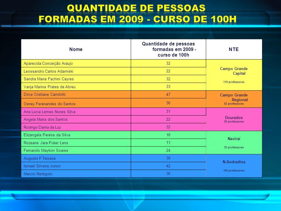 Quantidade de pessoas formadas em 2009 - curso de 100h