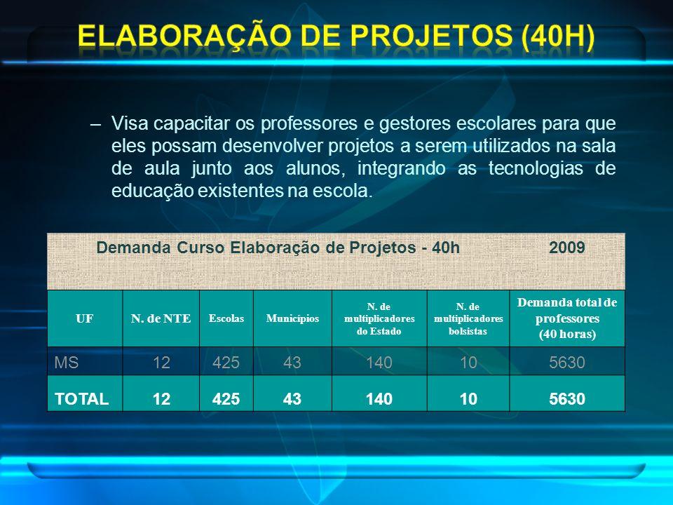Elaboração de Projetos (40h)