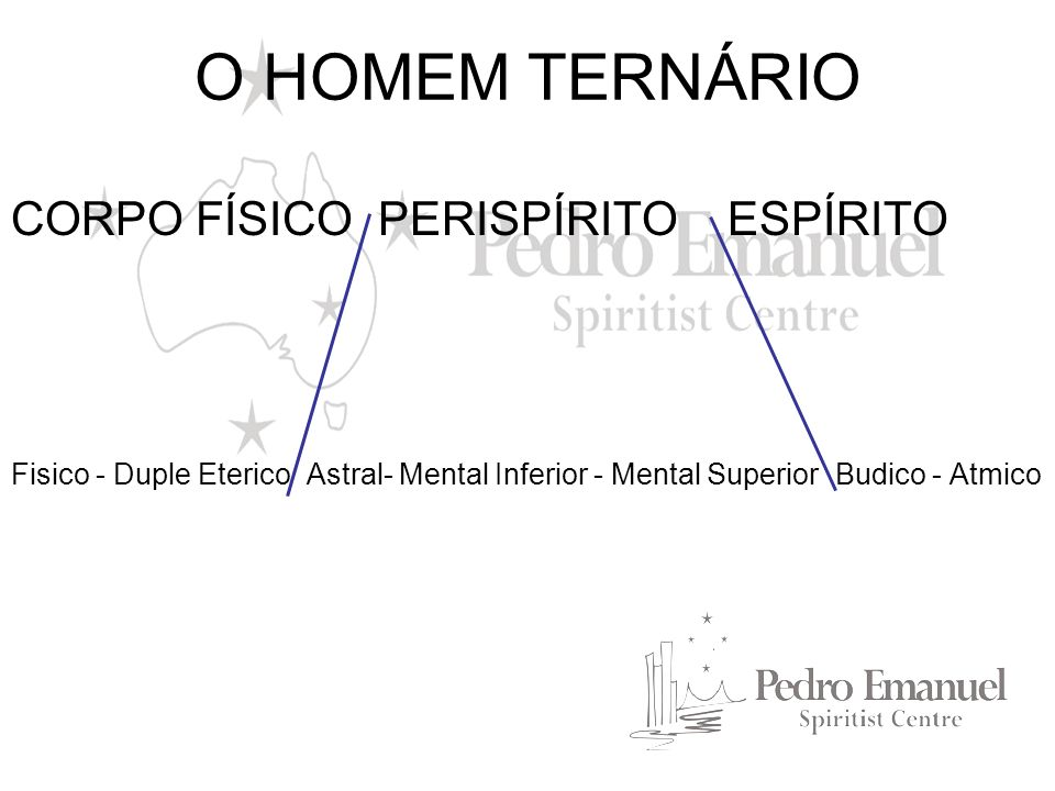 O HOMEM TERNÁRIO CORPO FÍSICO PERISPÍRITO ESPÍRITO