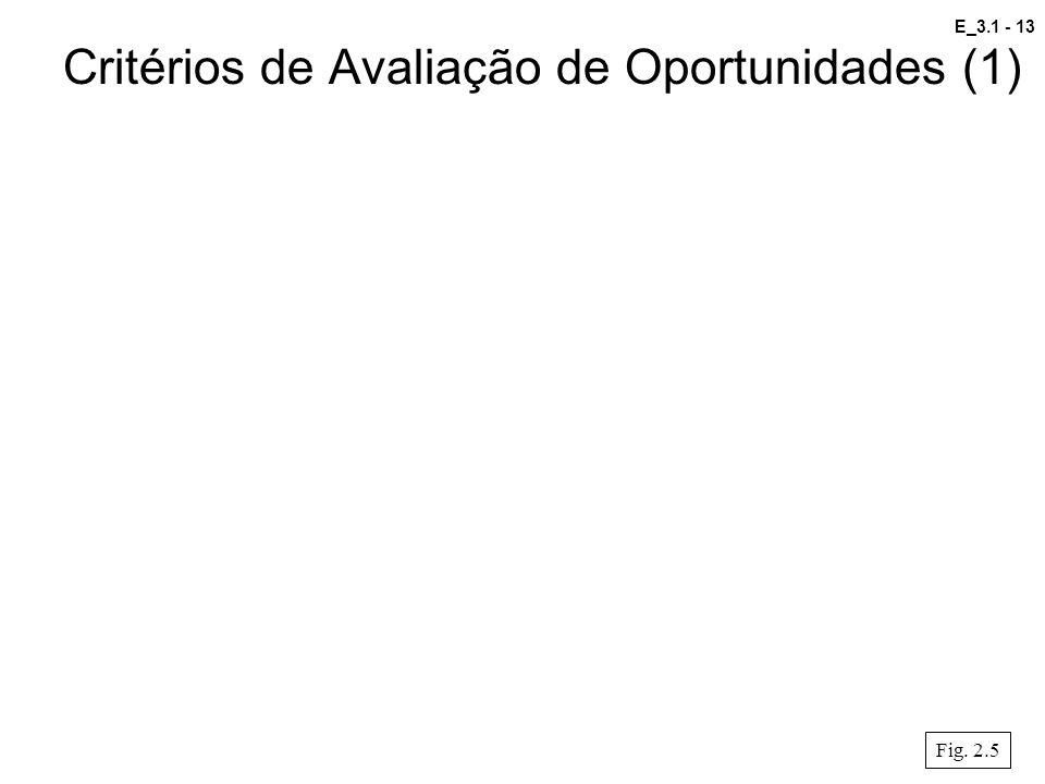 Critérios de Avaliação de Oportunidades (1)