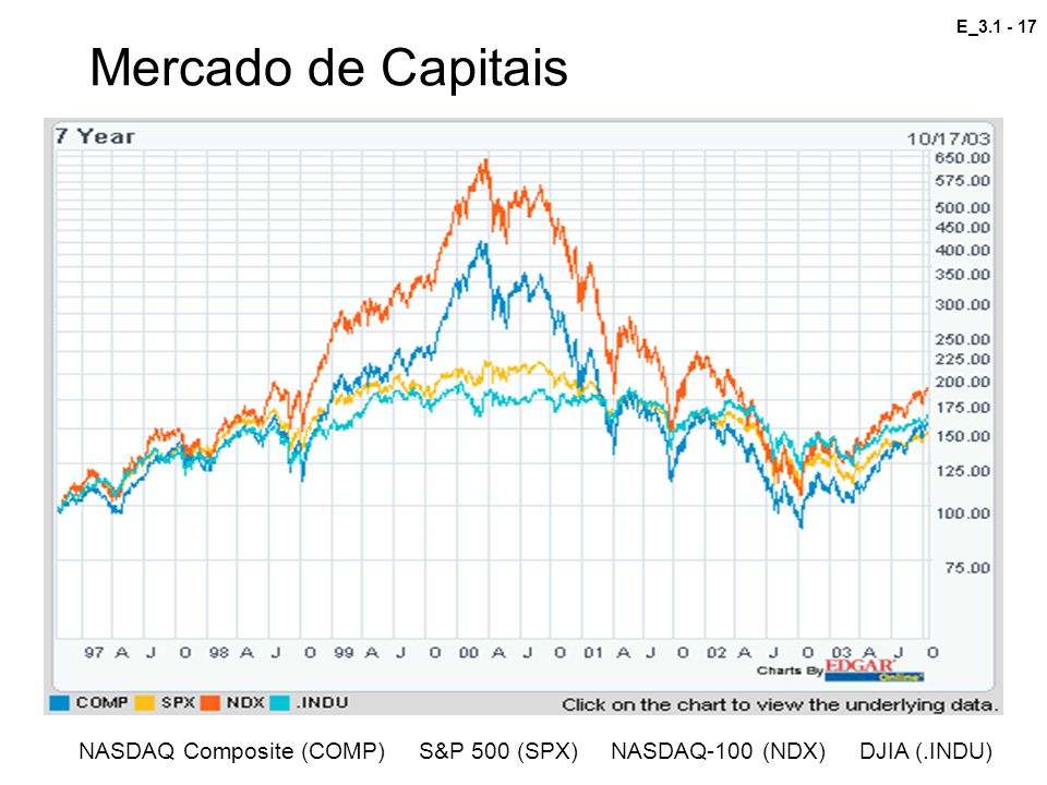 Mercado de Capitais NASDAQ Composite (COMP) S&P 500 (SPX) NASDAQ-100 (NDX) DJIA (.INDU)