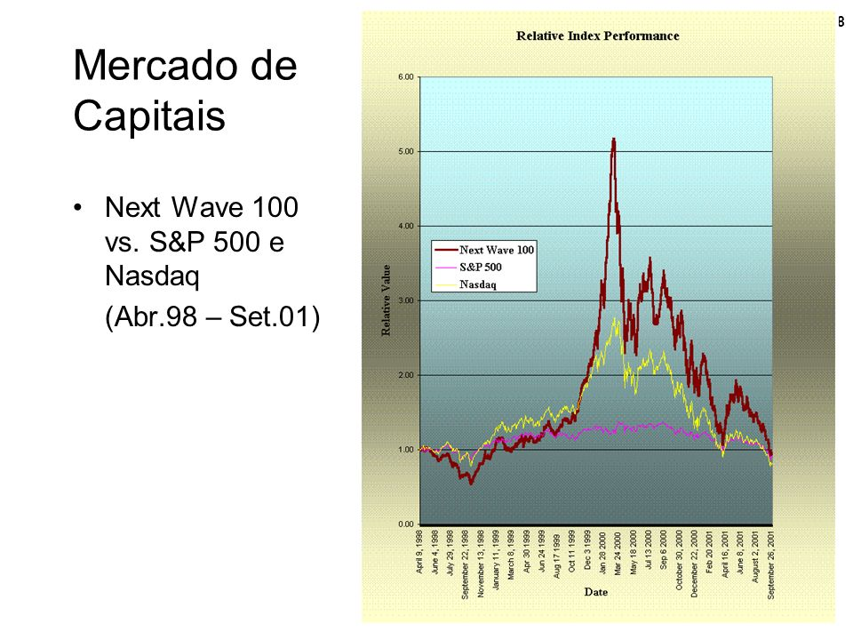 Mercado de Capitais Next Wave 100 vs. S&P 500 e Nasdaq