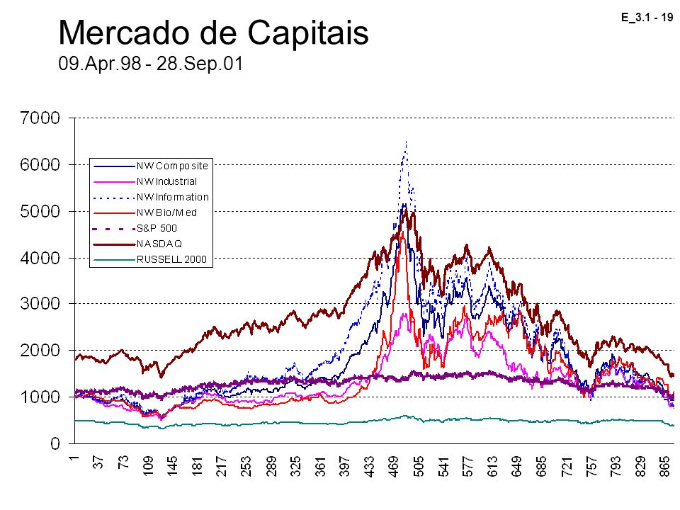 Mercado de Capitais 09.Apr.98 - 28.Sep.01