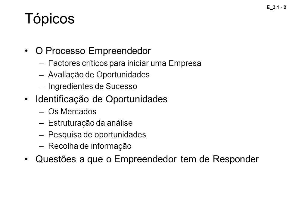 Tópicos O Processo Empreendedor Identificação de Oportunidades
