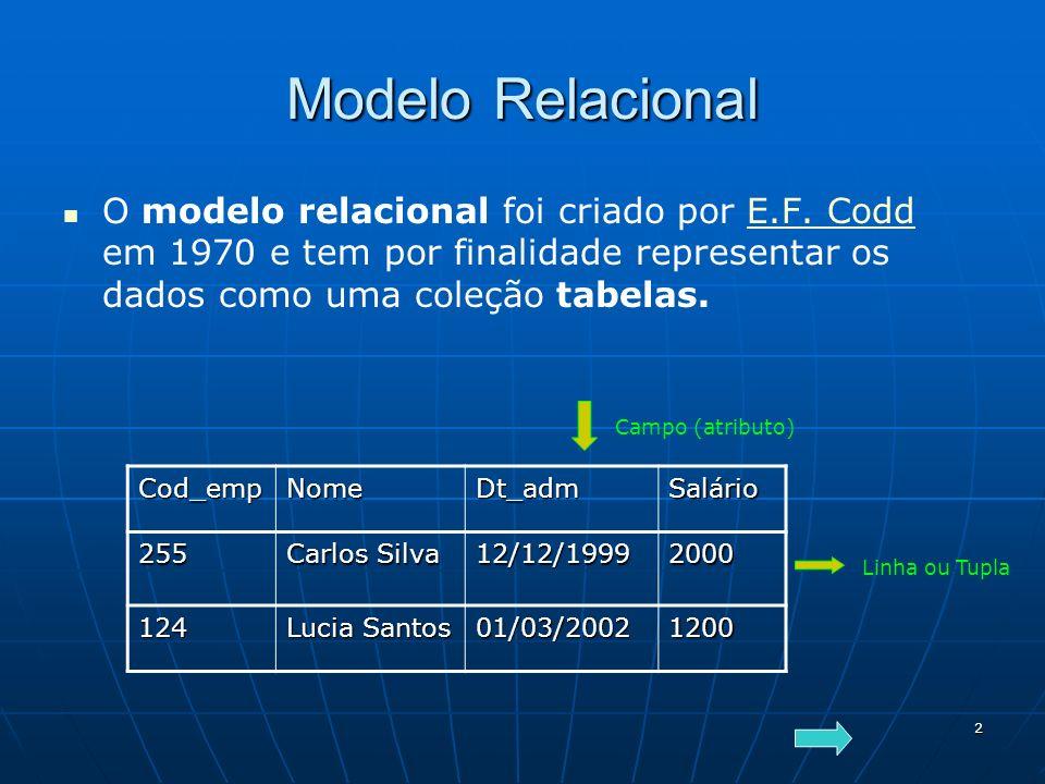 Modelo Relacional O modelo relacional foi criado por E.F. Codd em 1970 e tem por finalidade representar os dados como uma coleção tabelas.