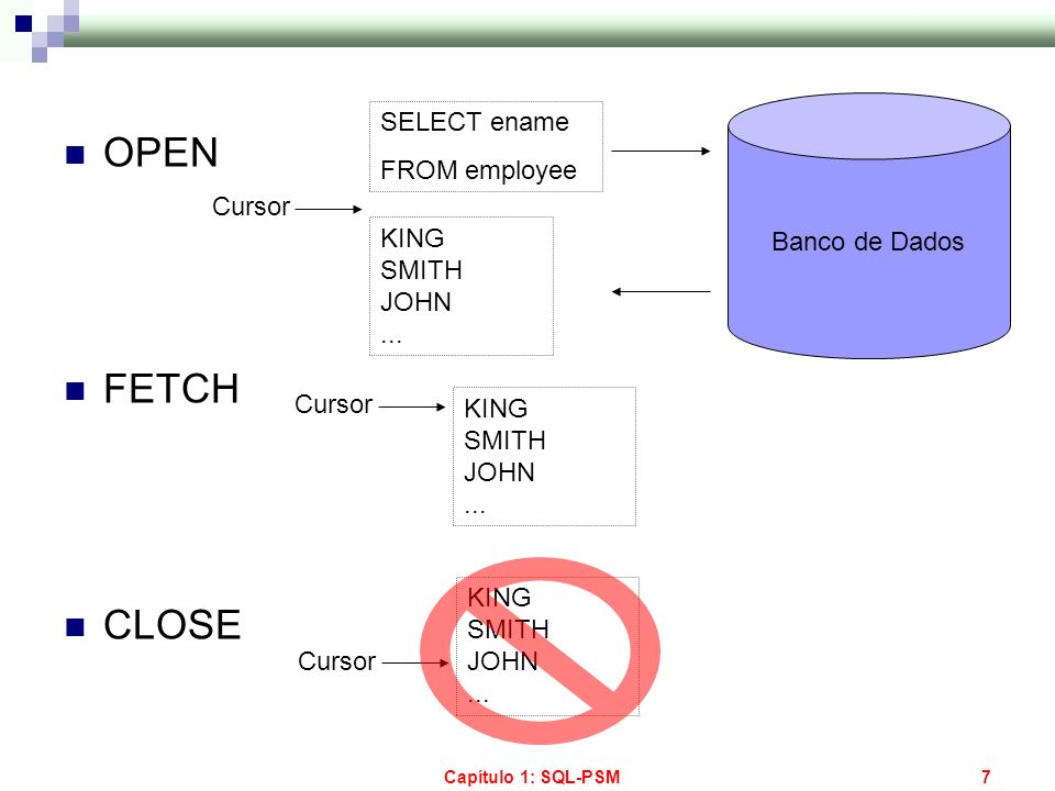 OPEN FETCH CLOSE SELECT ename FROM employee Banco de Dados Cursor KING