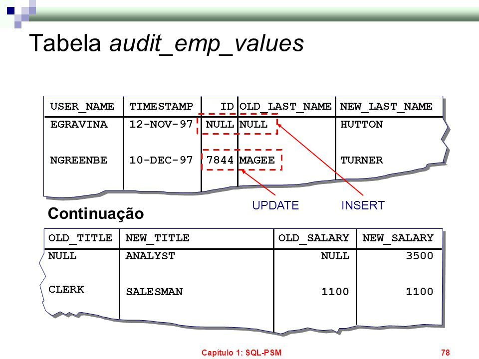 Tabela audit_emp_values