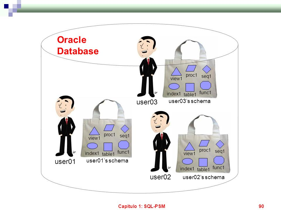 Oracle Database user03 user01 user02 user03's schema user01's schema