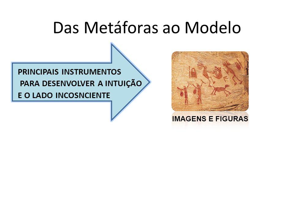 Das Metáforas ao Modelo