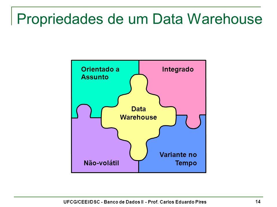 Propriedades de um Data Warehouse