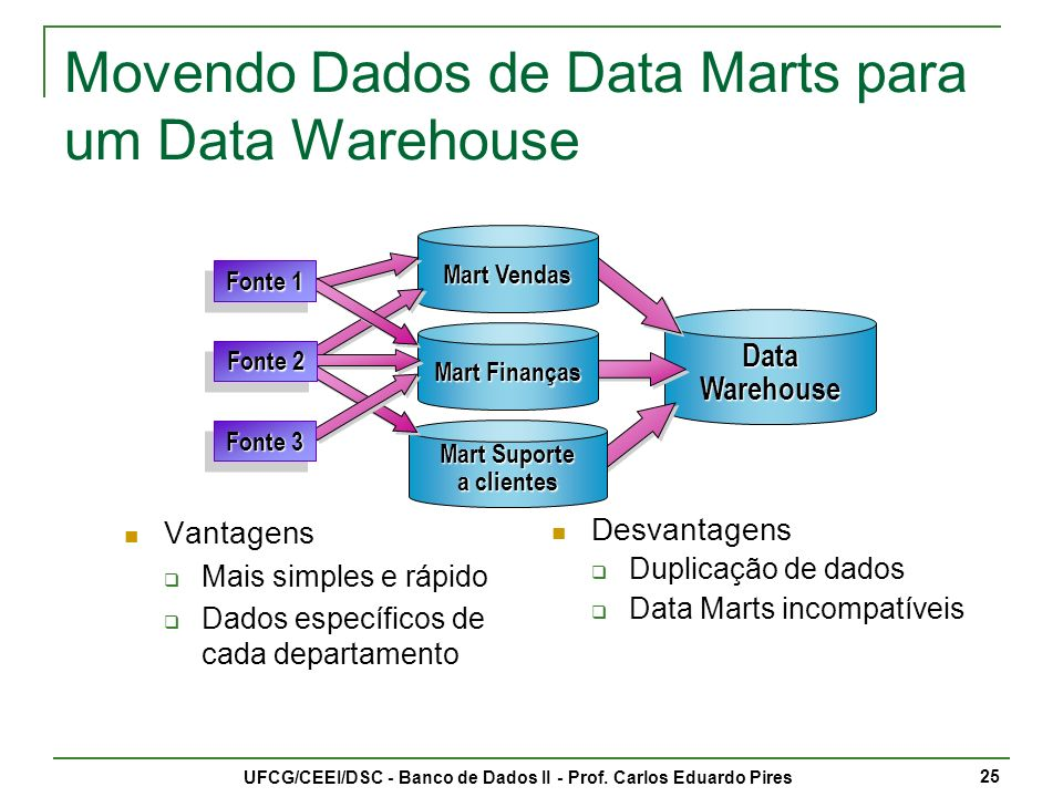 Movendo Dados de Data Marts para um Data Warehouse