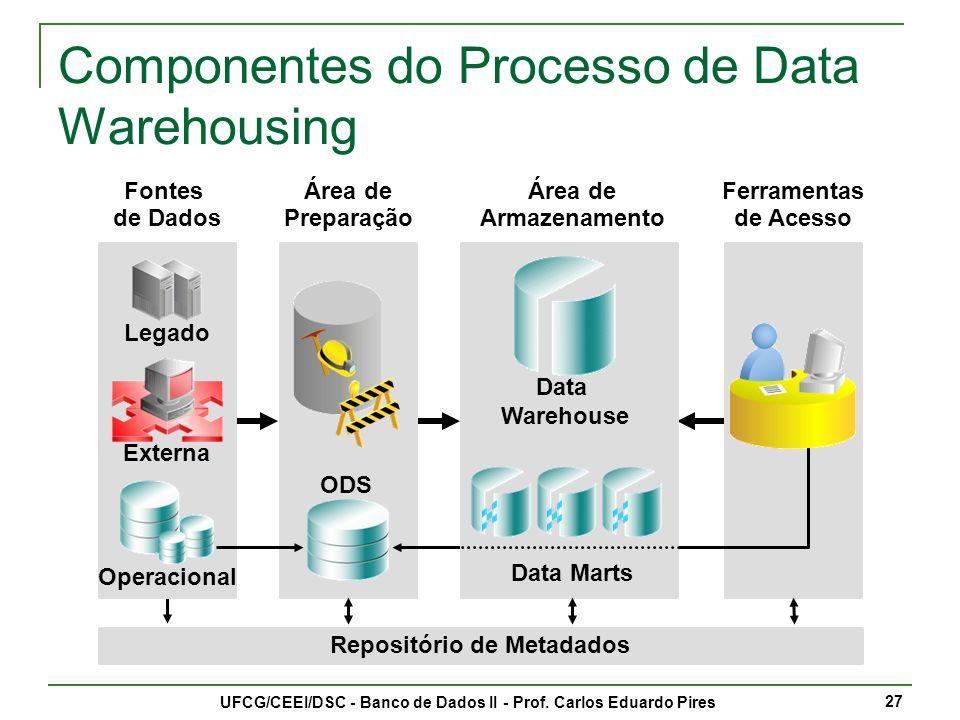 Componentes do Processo de Data Warehousing