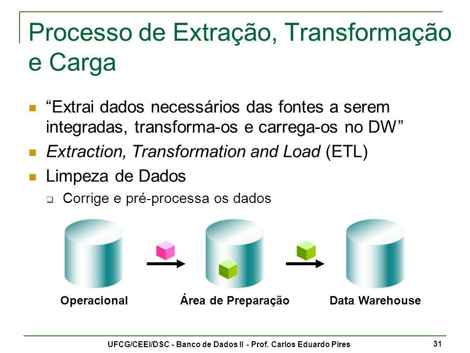 Processo de Extração, Transformação e Carga