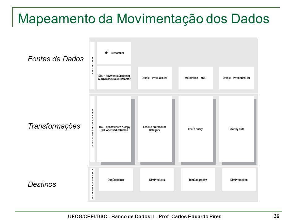 Mapeamento da Movimentação dos Dados