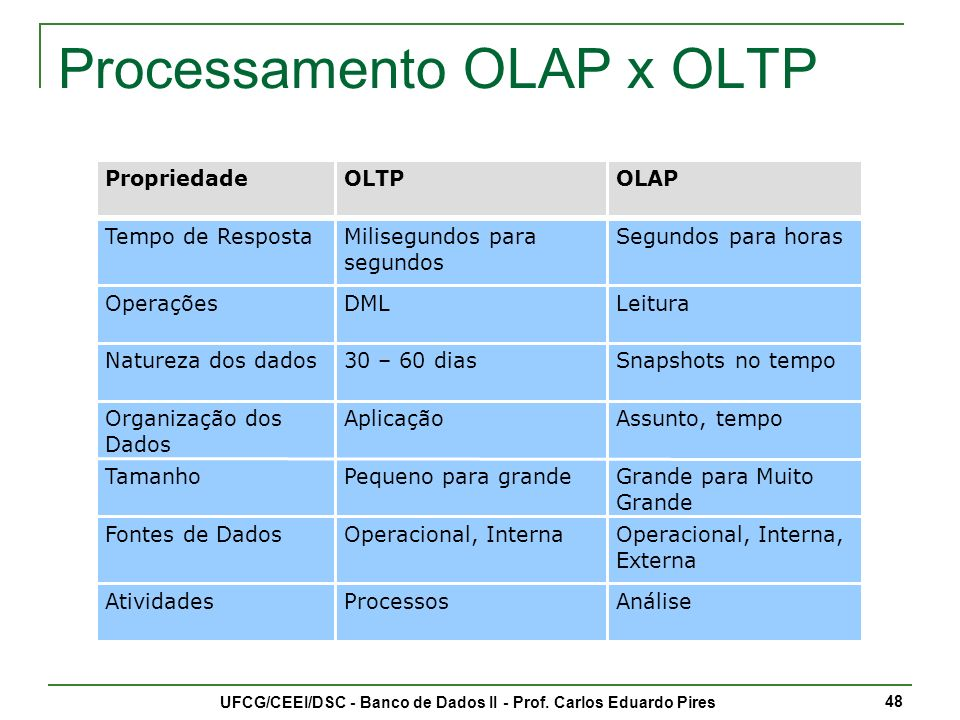 Processamento OLAP x OLTP