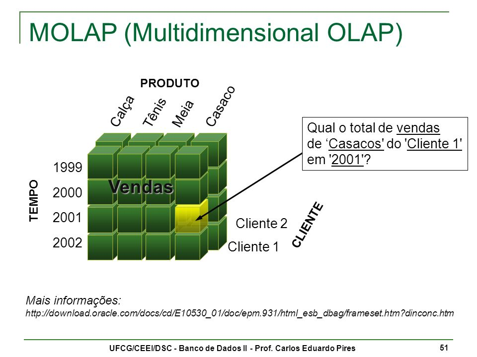 MOLAP (Multidimensional OLAP)