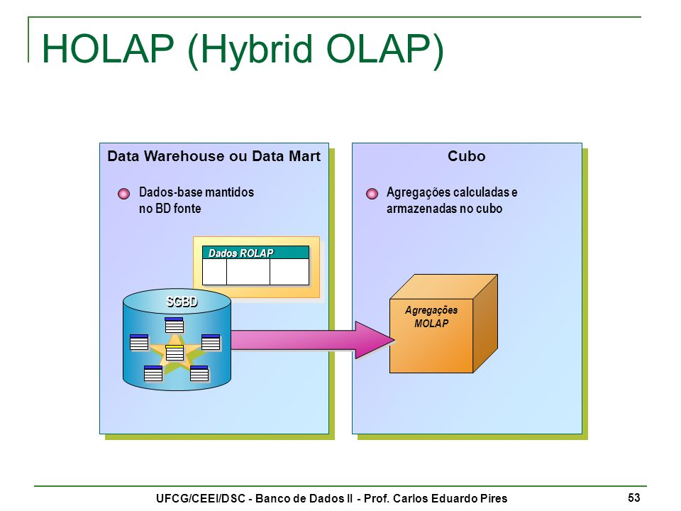 Data Warehouse ou Data Mart