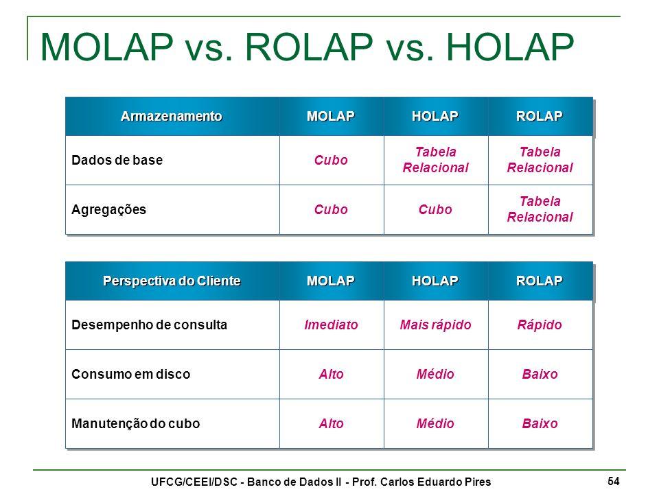 MOLAP vs. ROLAP vs. HOLAP Armazenamento MOLAP HOLAP ROLAP