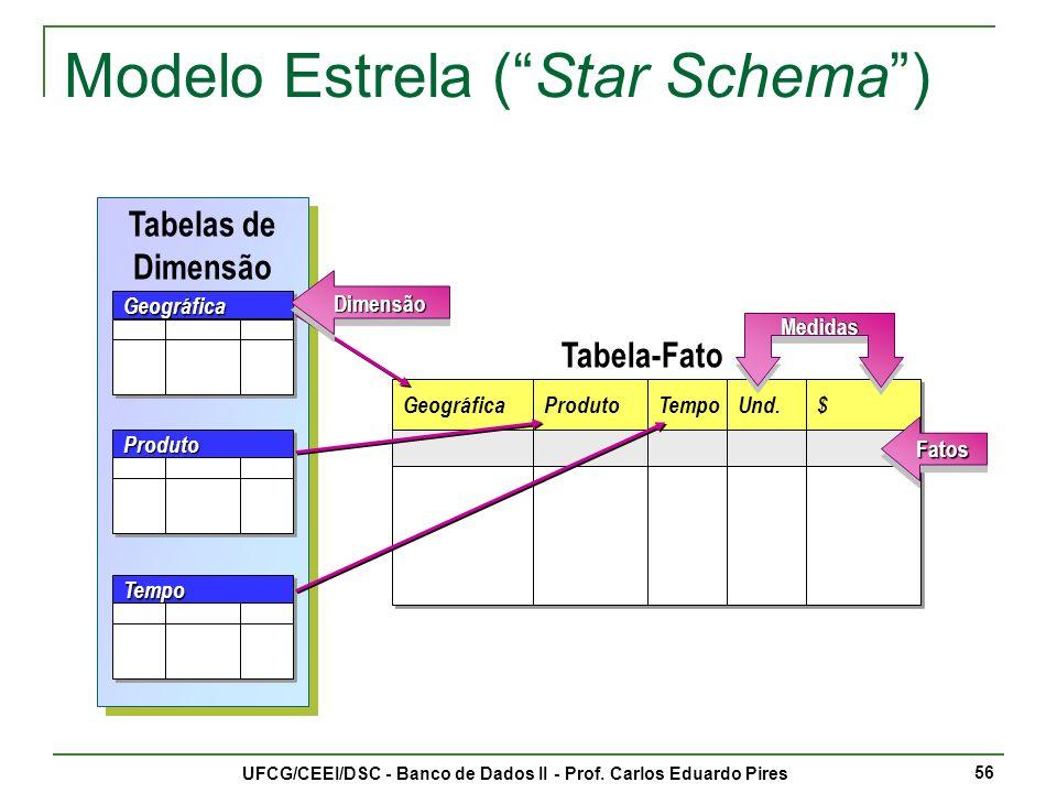 Modelo Estrela ( Star Schema )
